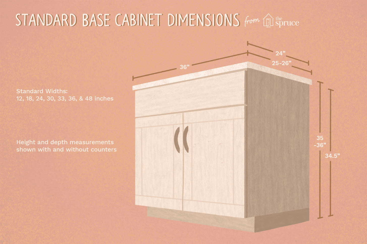 Guide to Standard Kitchen Cabinet Dimensions - Standard Height For Kitchen Cabinets Above Counter