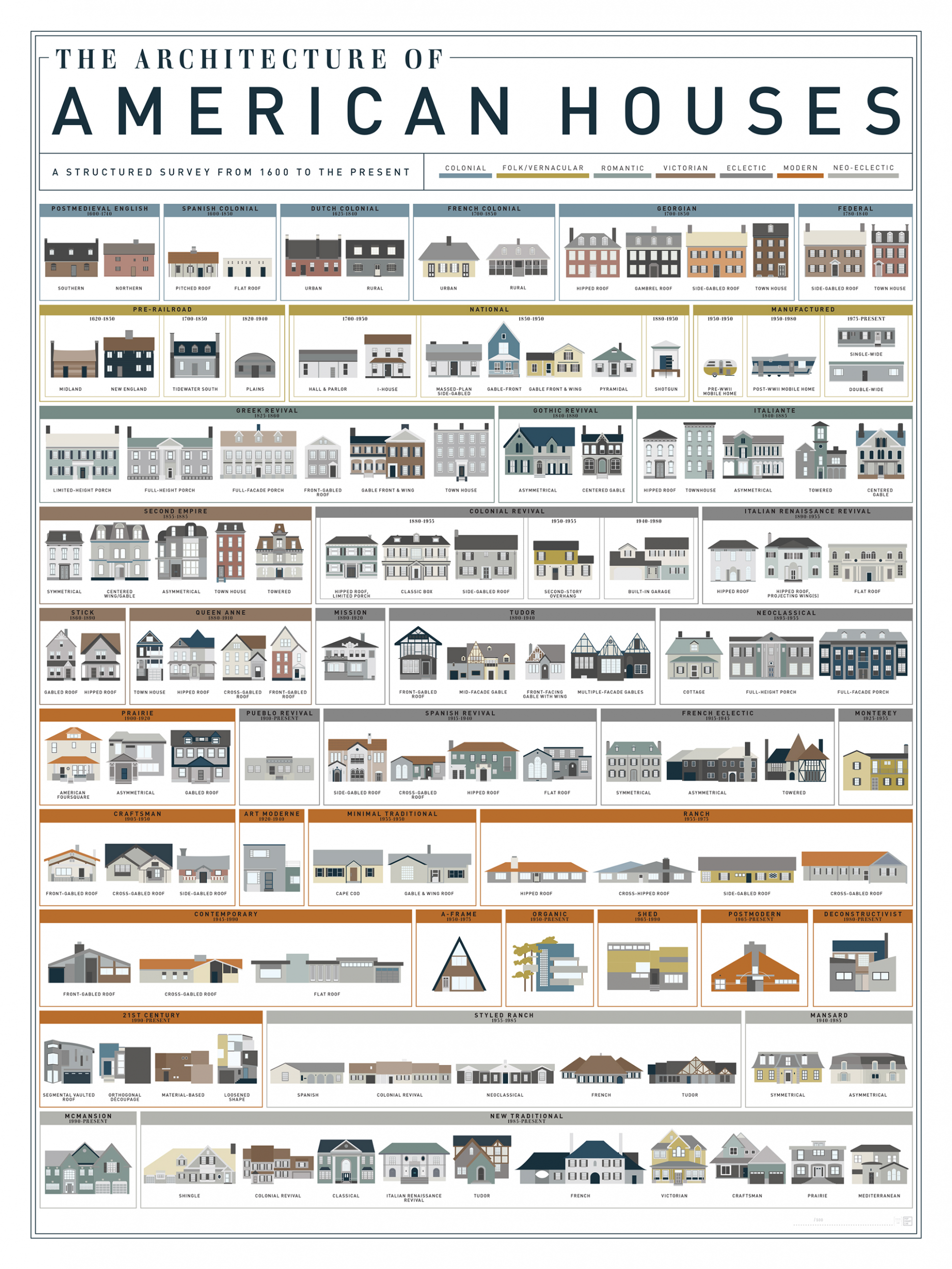 What Style Is That House? Visual Guides to Domestic Architectural  - Apartment Design Names