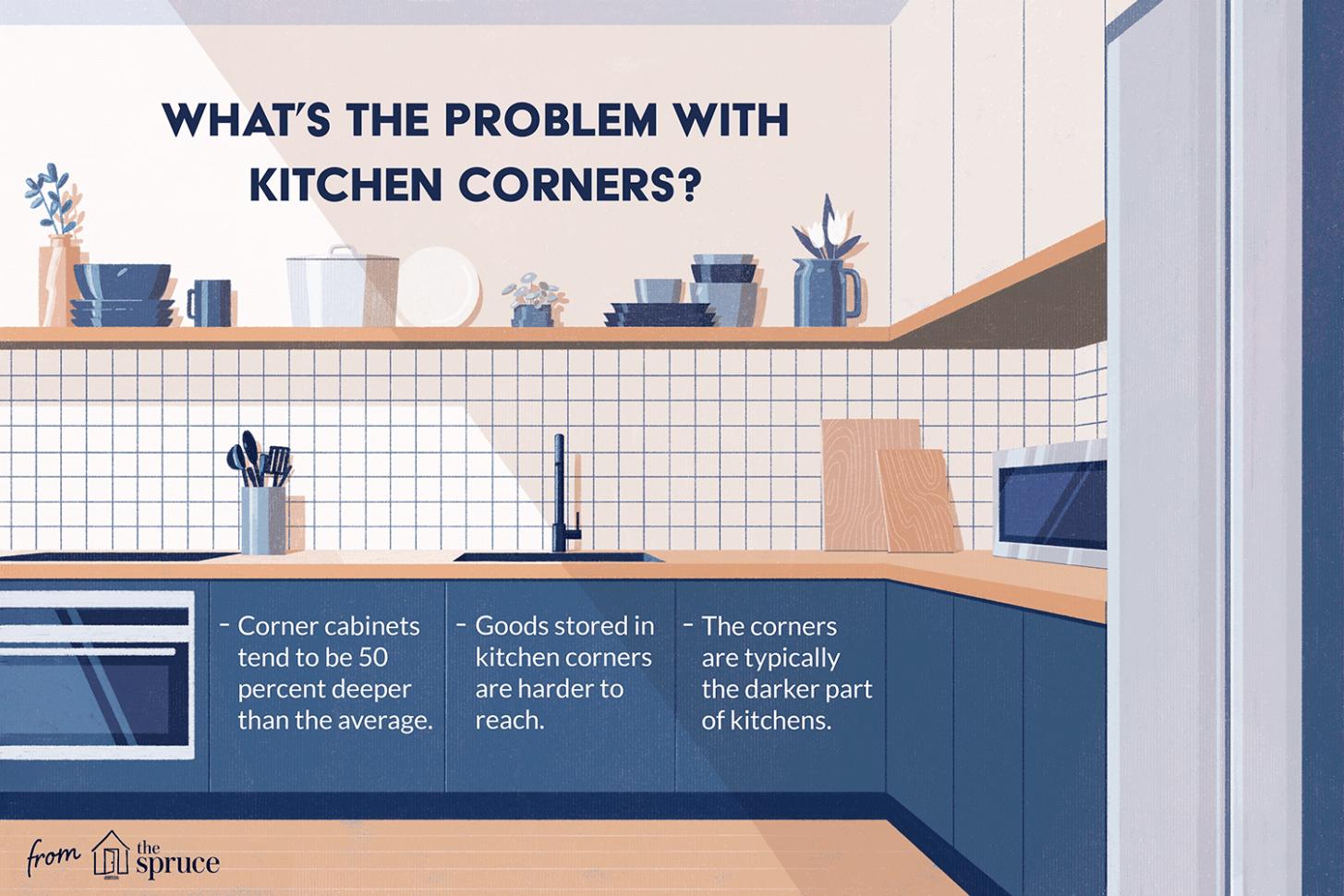 Corner Kitchen Cabinet Solutions - Kitchen Cabinet Depth Options