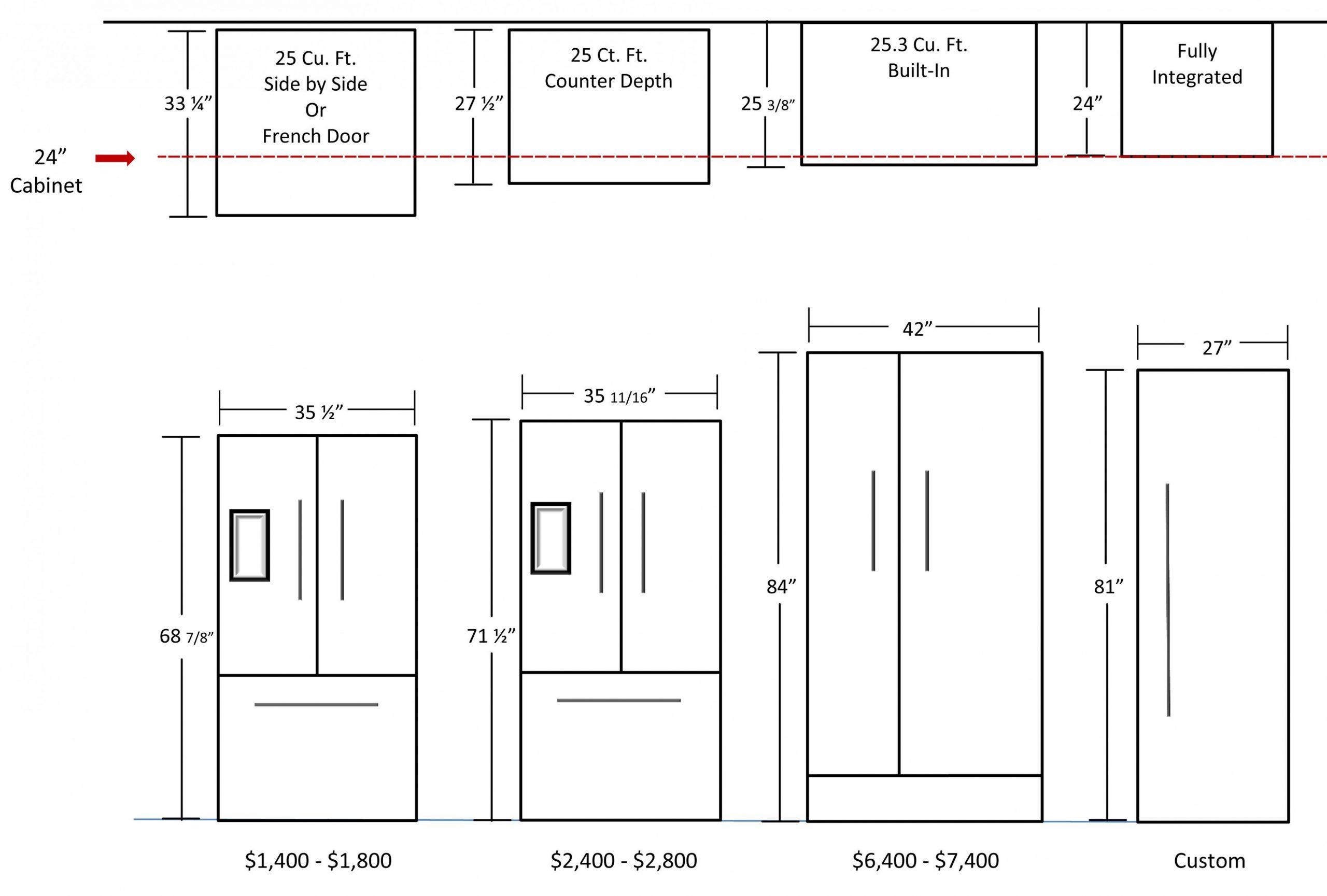 Images - average refrigerator size  Refrigerator dimensions  - Kitchen Cabinet Dimensions Refrigerator