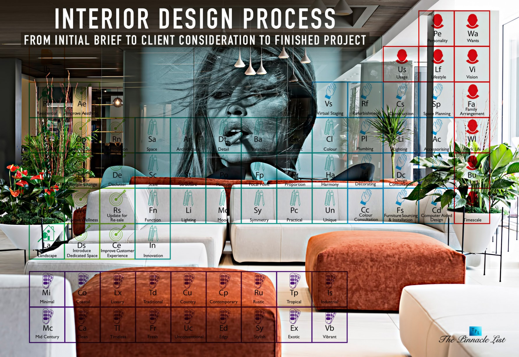 Interior Design Process – From Initial Brief to Client  - Apartment Design Considerations