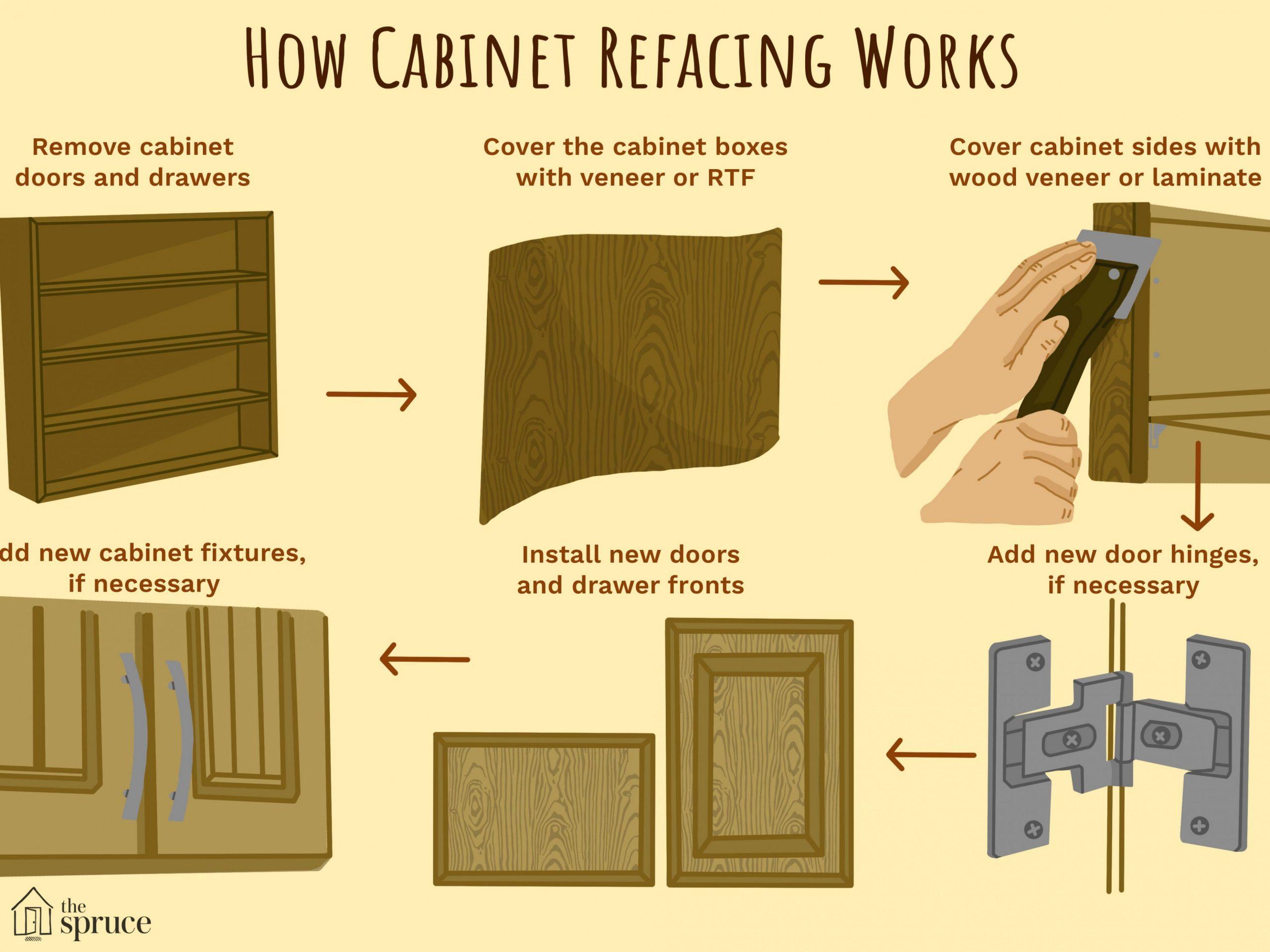 Understanding Cabinet Refacing - Refacing Kitchen Cabinets Cost